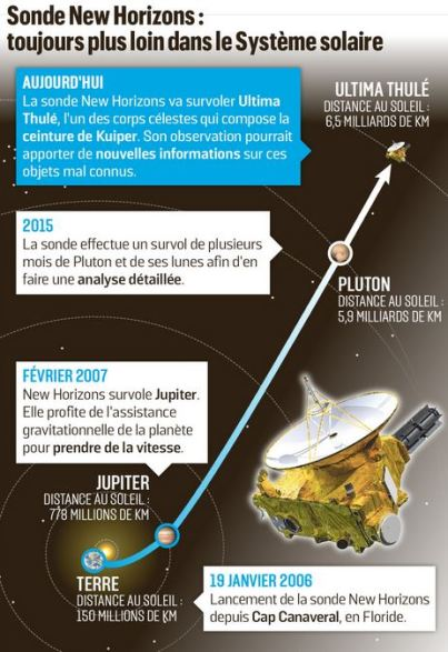 Ultima Thule infographie de la Nasa.JPG